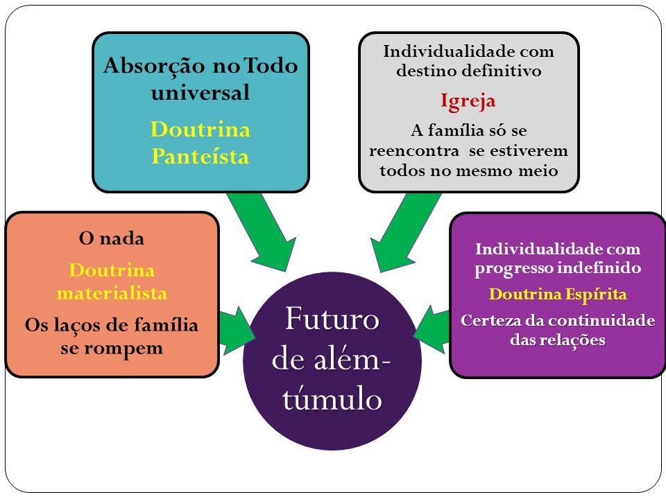 Futuro de além-túmulo Absorção no Todo universal Doutrina Panteísta