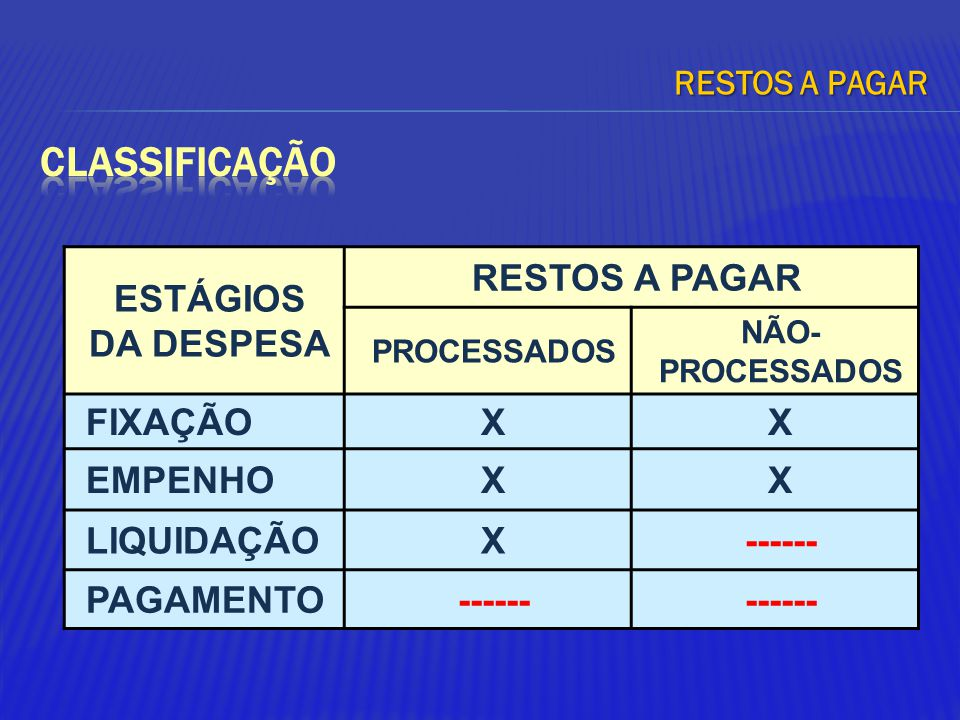CLASSIFICAÇÃO ESTÁGIOS DA DESPESA RESTOS A PAGAR FIXAÇÃO X EMPENHO