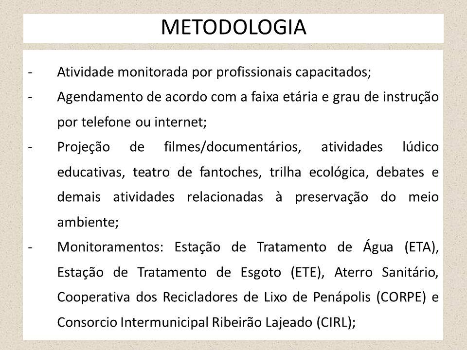 METODOLOGIA Atividade monitorada por profissionais capacitados;