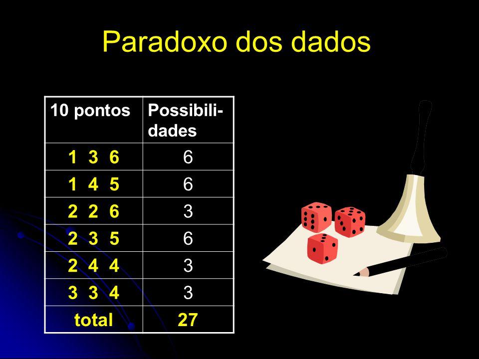 Paradoxo dos dados 1 3 6 6 1 4 5 2 2 6 3 2 3 5 2 4 4 3 3 4 total 27