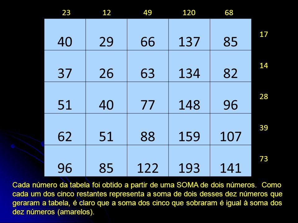 23 12. 49. 120. 68. 40. 29. 66. 137. 85. 37. 26. 63. 134. 82. 51. 77. 148. 96. 62.