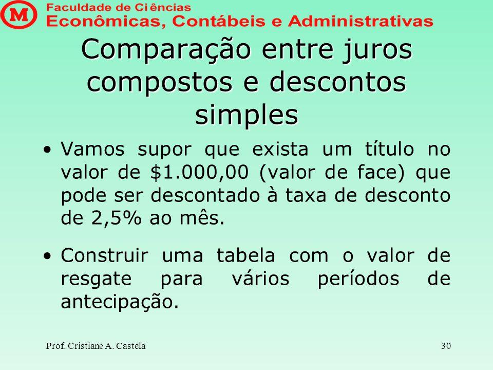 Comparação entre juros compostos e descontos simples