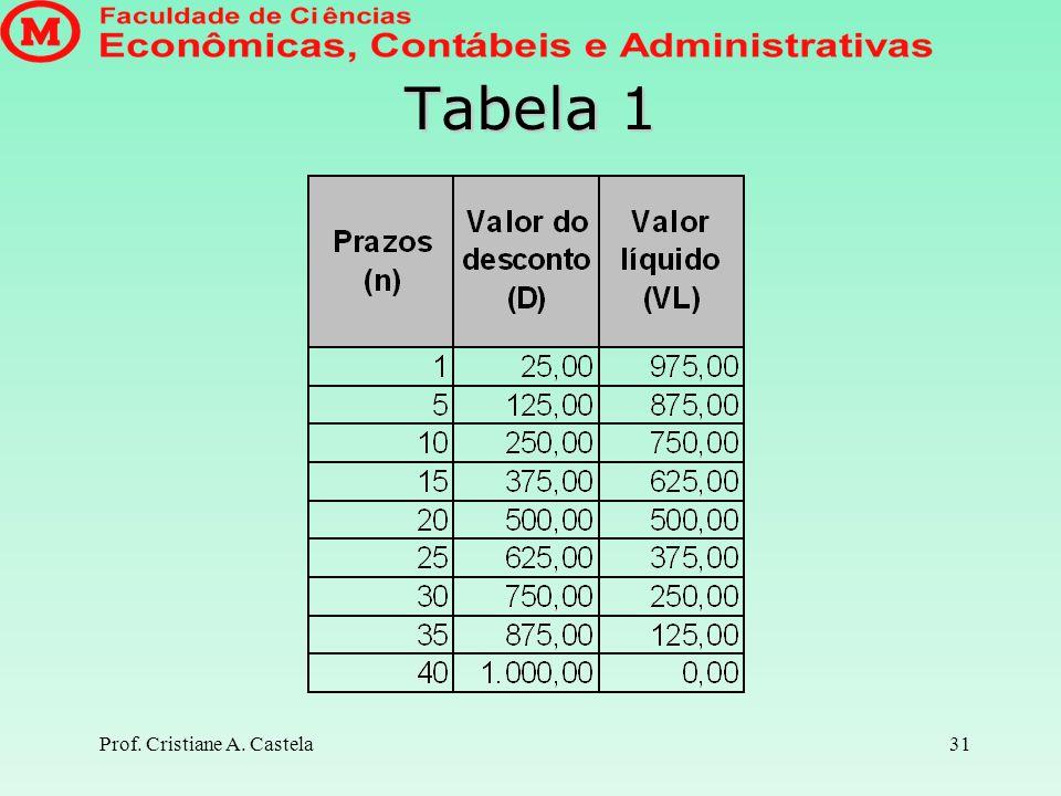 Tabela 1 Prof. Cristiane A. Castela