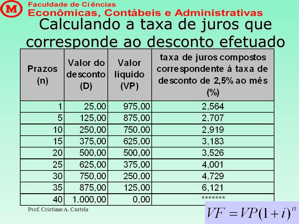 Calculando a taxa de juros que corresponde ao desconto efetuado
