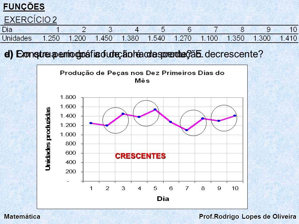 e) Em que períodos a função é crescente E decrescente