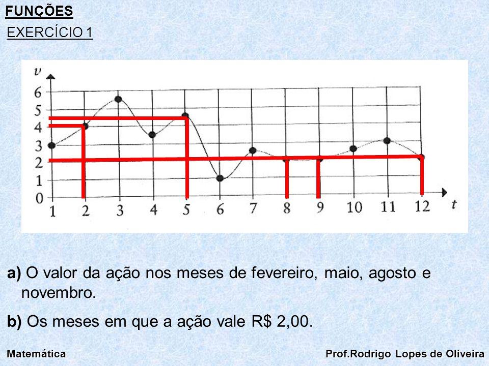 a) O valor da ação nos meses de fevereiro, maio, agosto e novembro.