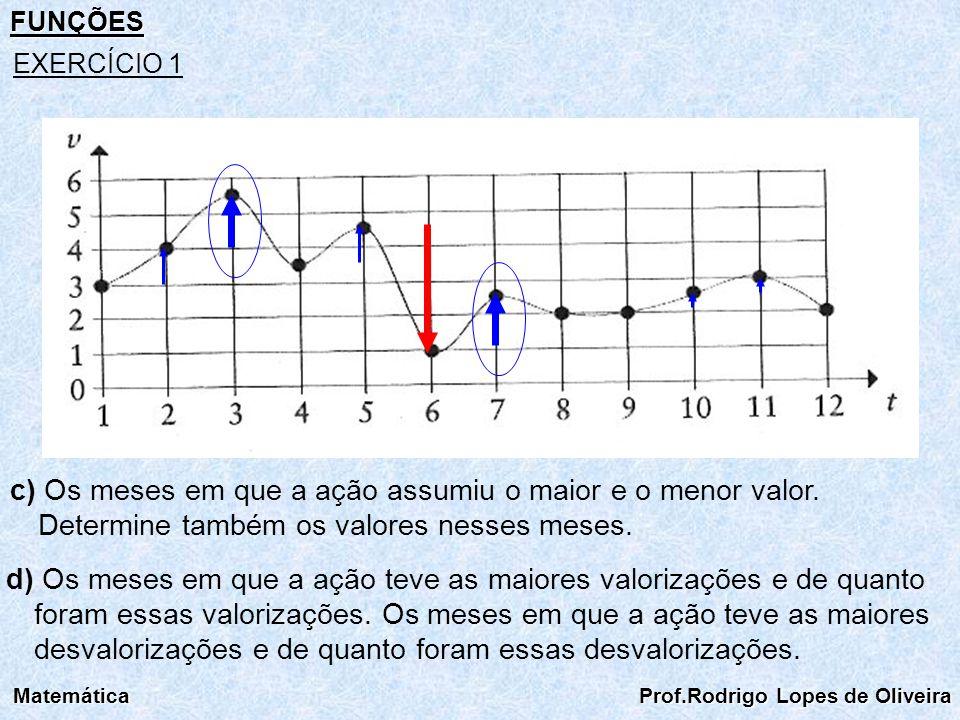FUNÇÕES EXERCÍCIO 1. c) Os meses em que a ação assumiu o maior e o menor valor. Determine também os valores nesses meses.