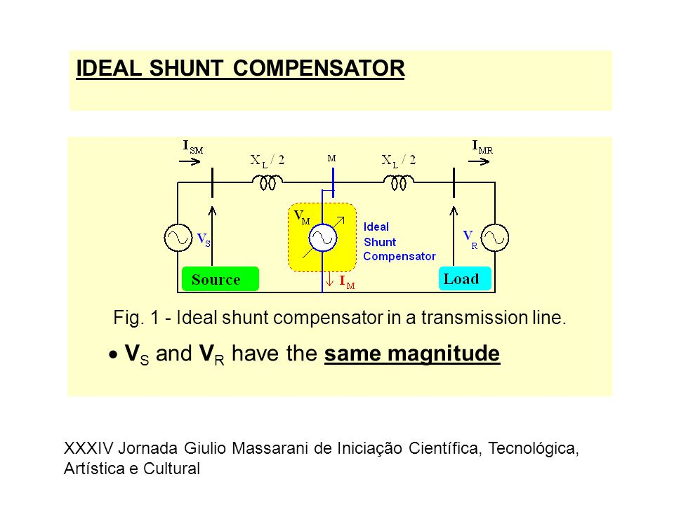 Fig. 1 - Ideal shunt compensator in a transmission line.