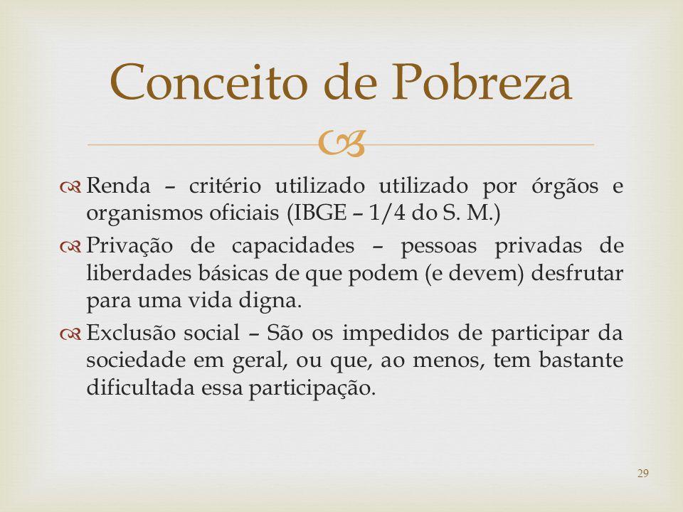 Conceito de Pobreza Renda – critério utilizado utilizado por órgãos e organismos oficiais (IBGE – 1/4 do S. M.)