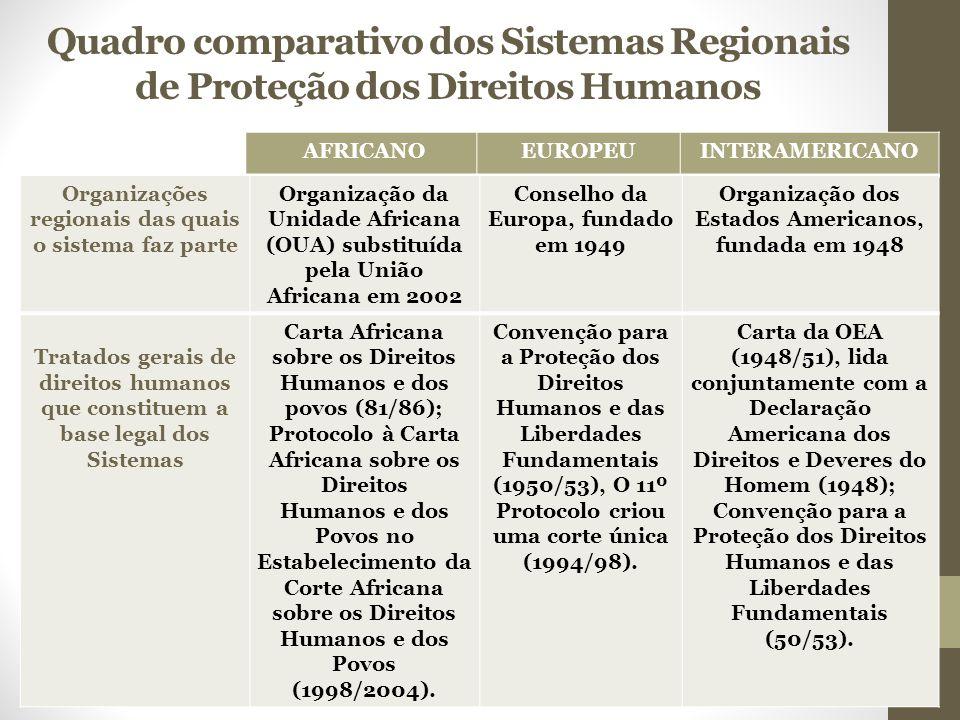 Quadro comparativo dos Sistemas Regionais de Proteção dos Direitos Humanos