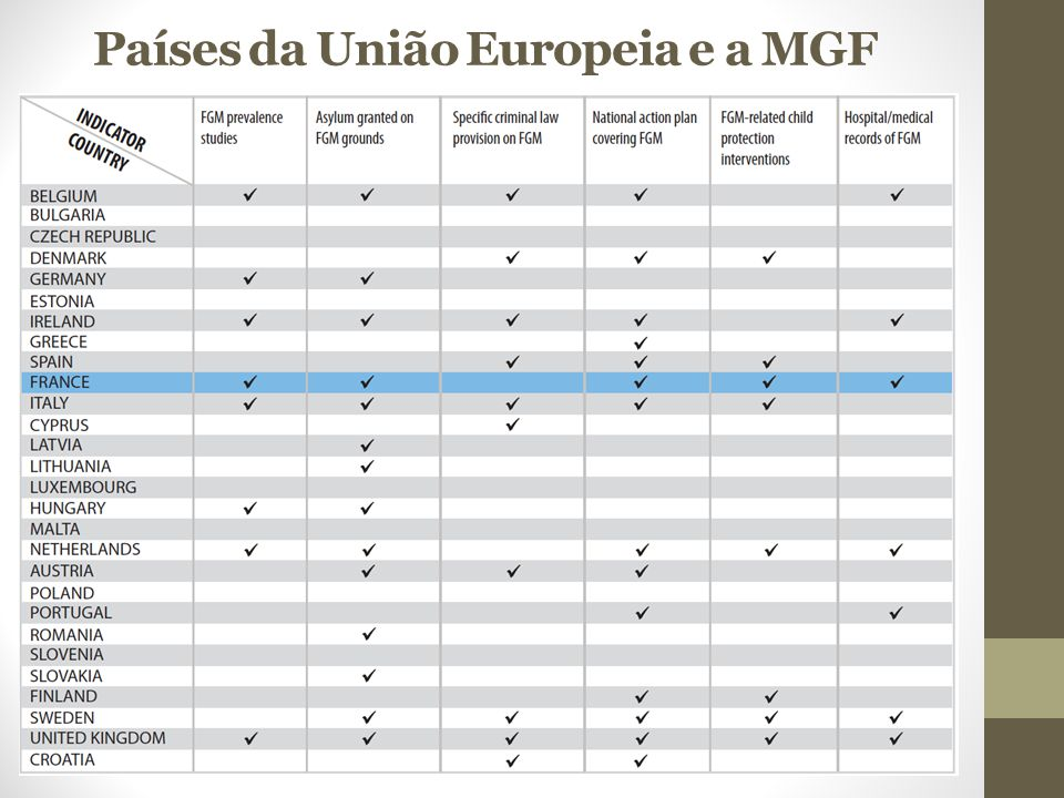 Países da União Europeia e a MGF