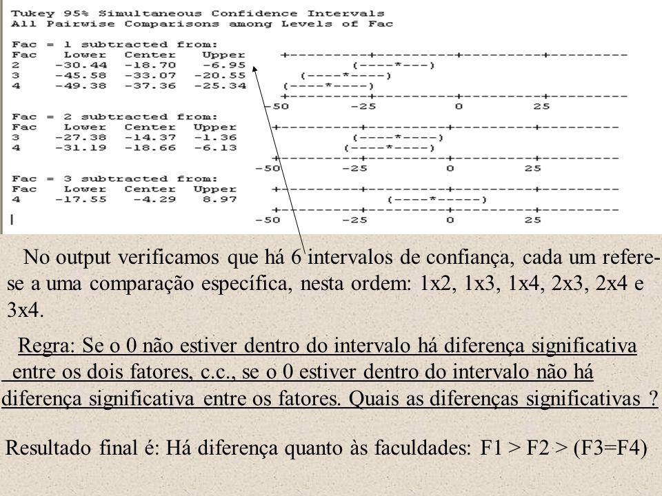 No output verificamos que há 6 intervalos de confiança, cada um refere-