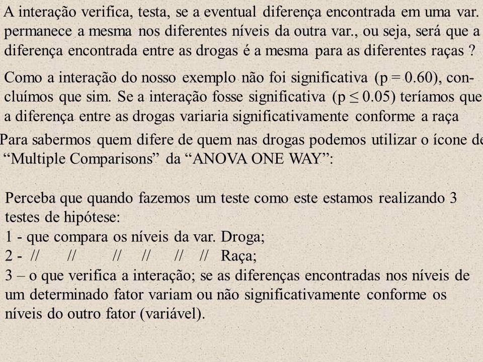 A interação verifica, testa, se a eventual diferença encontrada em uma var.