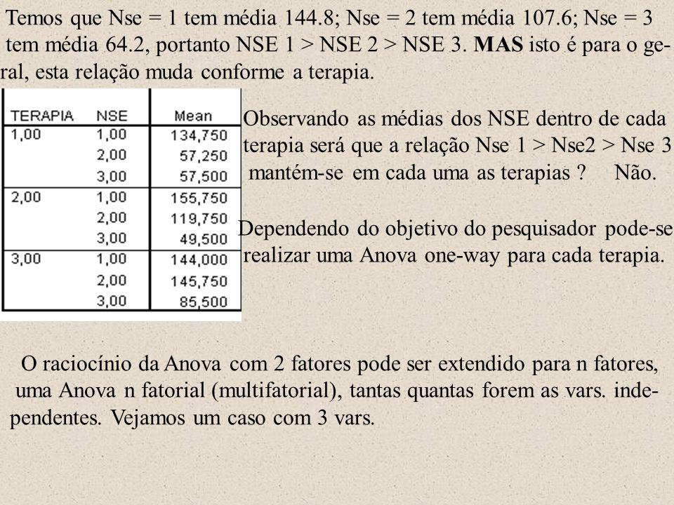 Temos que Nse = 1 tem média 144.8; Nse = 2 tem média 107.6; Nse = 3