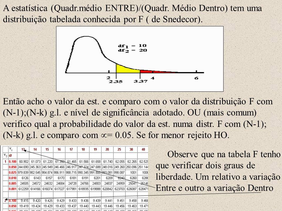 A estatística (Quadr.médio ENTRE)/(Quadr. Médio Dentro) tem uma