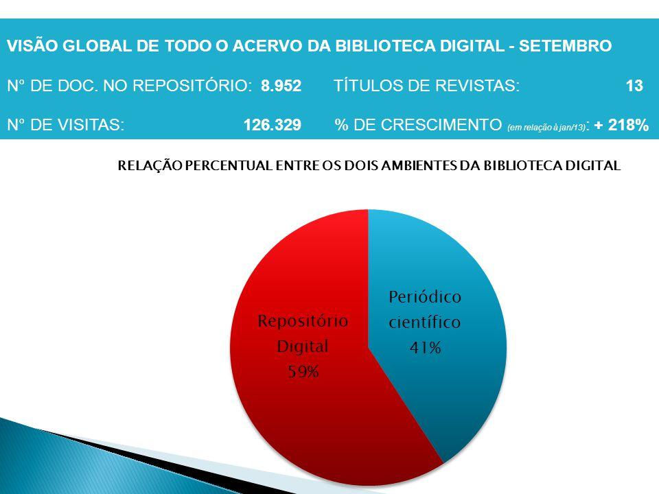 VISÃO GLOBAL DE TODO O ACERVO DA BIBLIOTECA DIGITAL - SETEMBRO