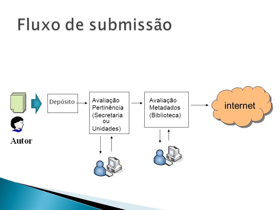 Fluxo de submissão internet Avaliação Pertinência (Secretaria ou