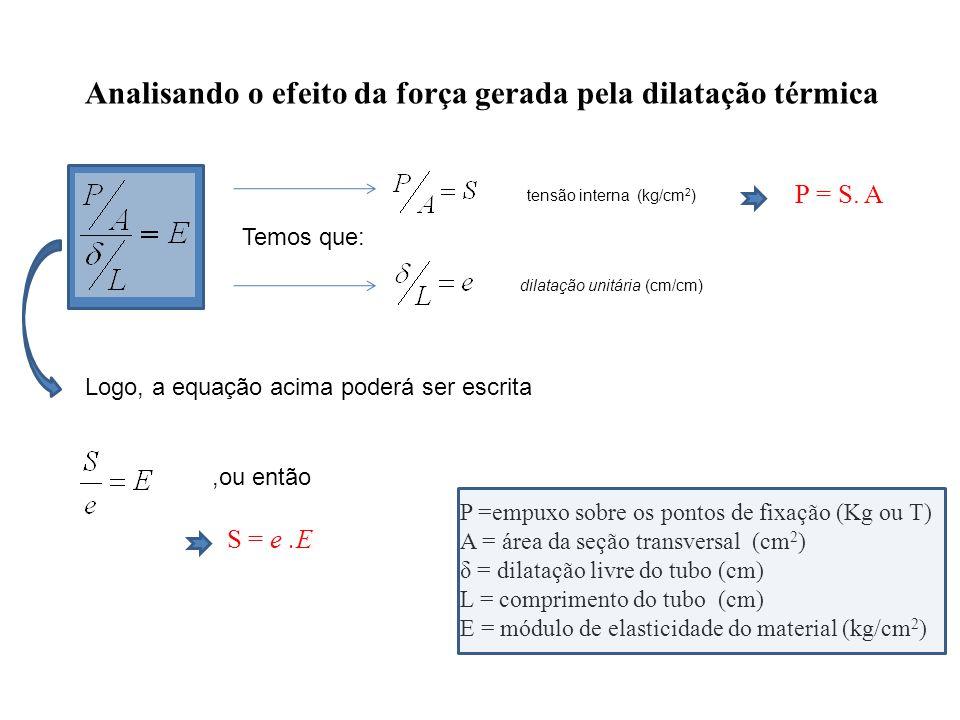Analisando o efeito da força gerada pela dilatação térmica