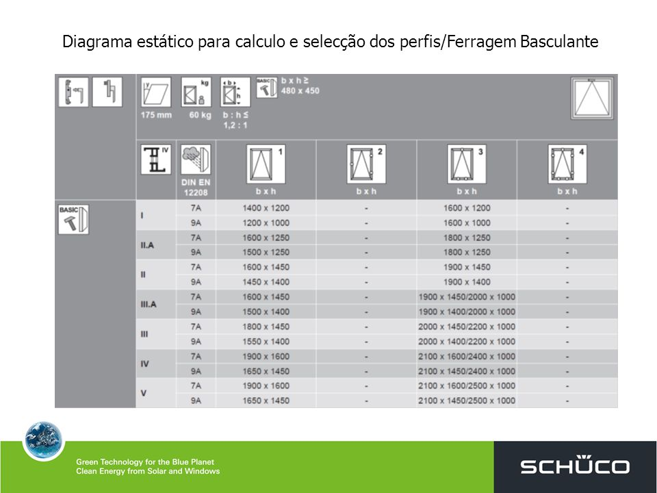 Diagrama estático para calculo e selecção dos perfis/Ferragem Basculante