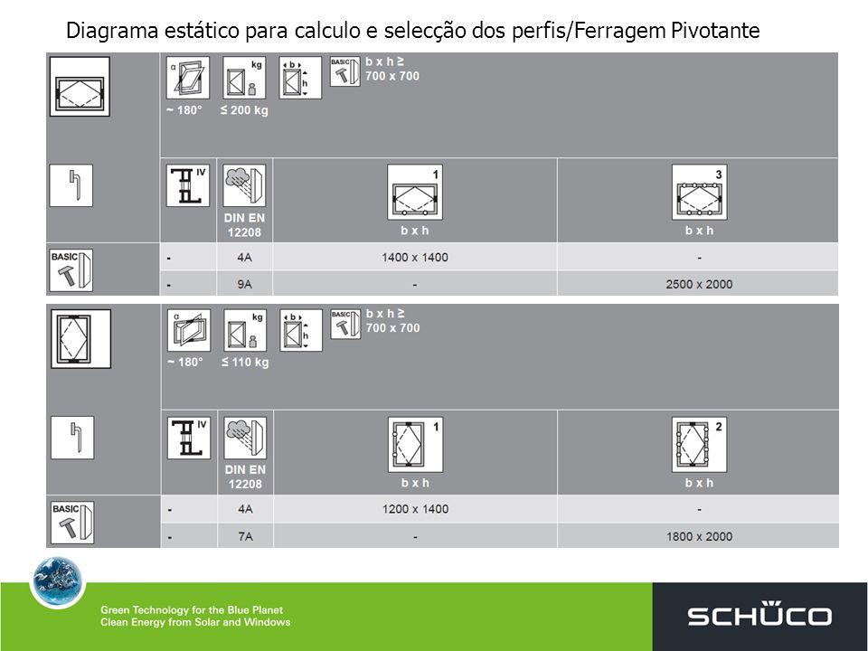 Diagrama estático para calculo e selecção dos perfis/Ferragem Pivotante