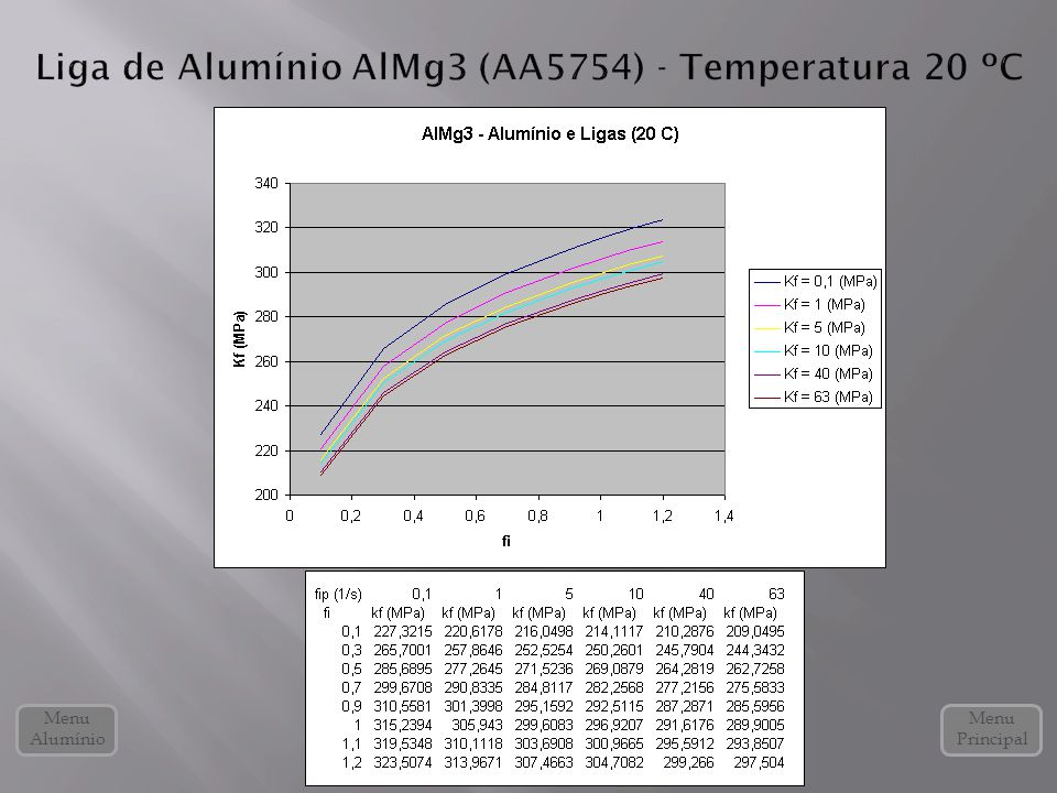 Liga de Alumínio AlMg3 (AA5754) - Temperatura 20 ºC