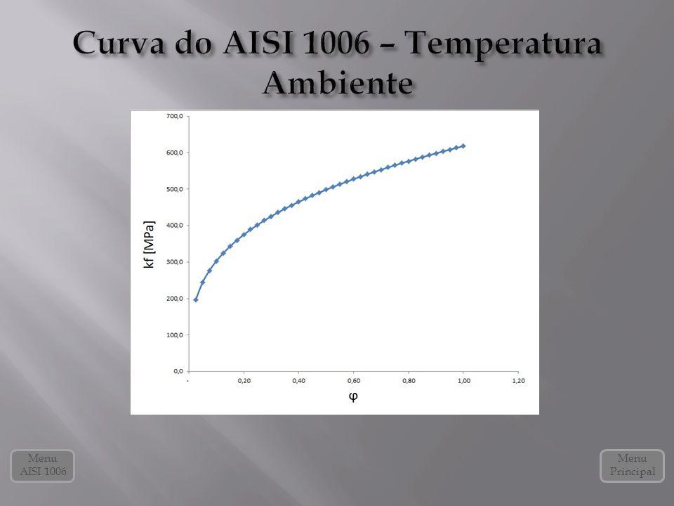 Curva do AISI 1006 – Temperatura Ambiente