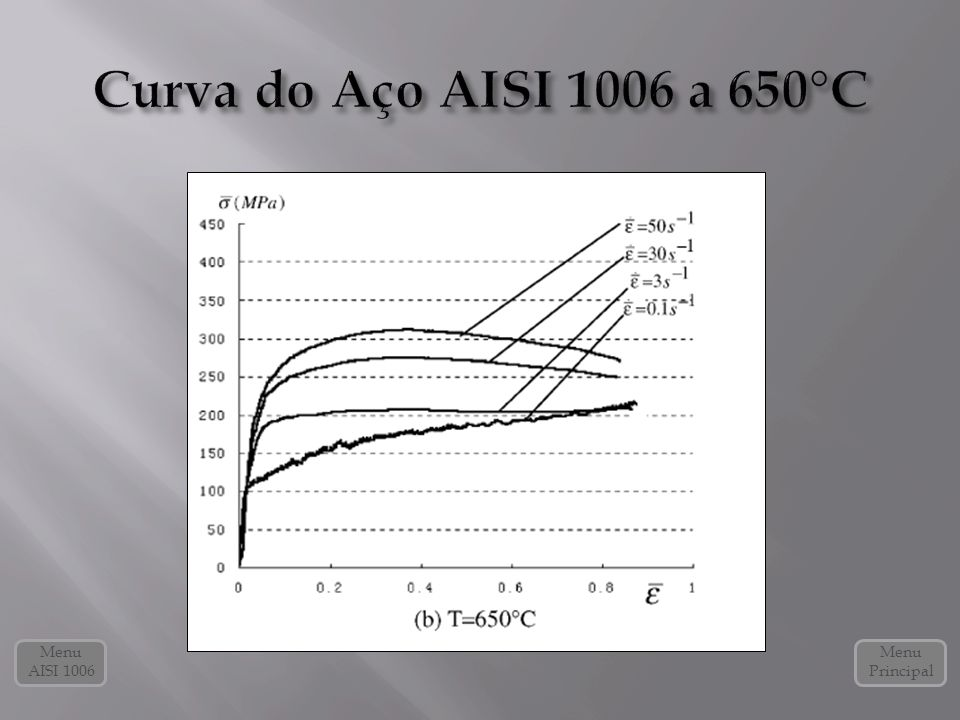 Curva do Aço AISI 1006 a 650°C Menu AISI 1006 Menu Principal