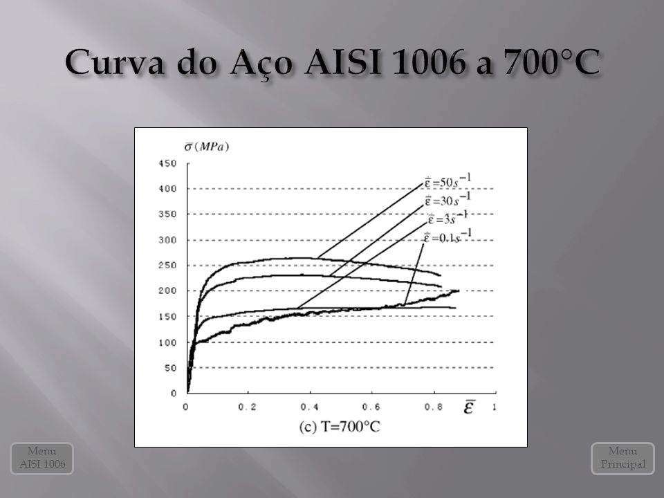 Curva do Aço AISI 1006 a 700°C Menu AISI 1006 Menu Principal