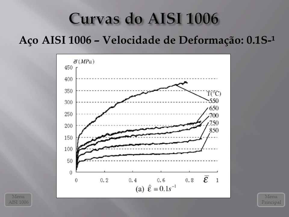 Curvas do AISI 1006 Aço AISI 1006 – Velocidade de Deformação: 0.1S-¹