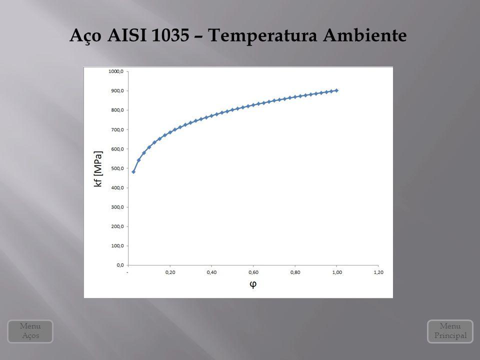 Aço AISI 1035 – Temperatura Ambiente