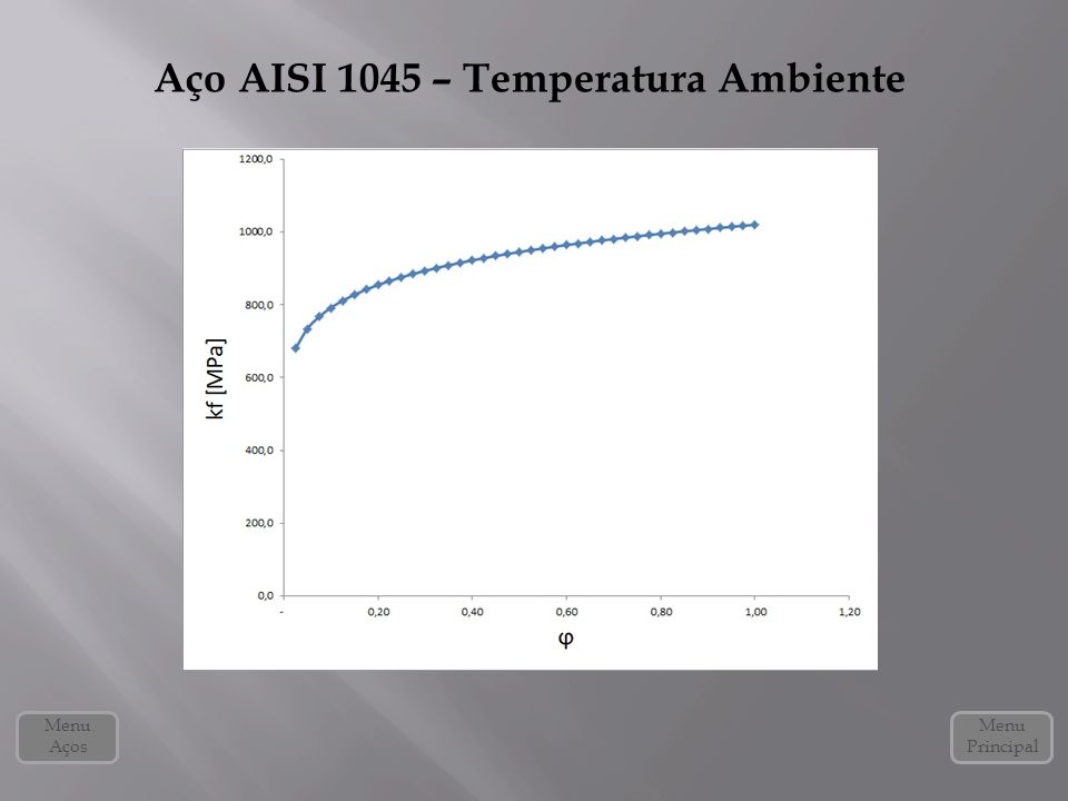 Aço AISI 1045 – Temperatura Ambiente