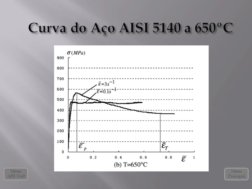 Curva do Aço AISI 5140 a 650ºC Menu AISI 5140 Menu Principal