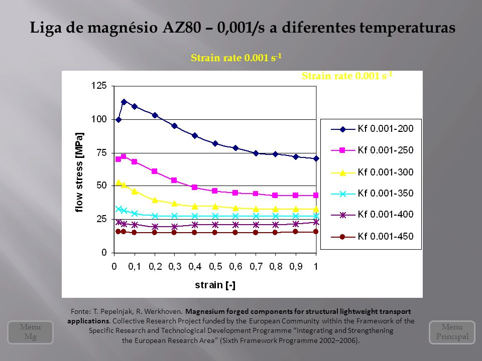 Liga de magnésio AZ80 – 0,001/s a diferentes temperaturas