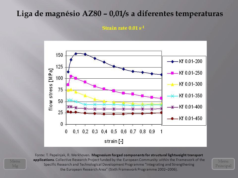 Liga de magnésio AZ80 – 0,01/s a diferentes temperaturas