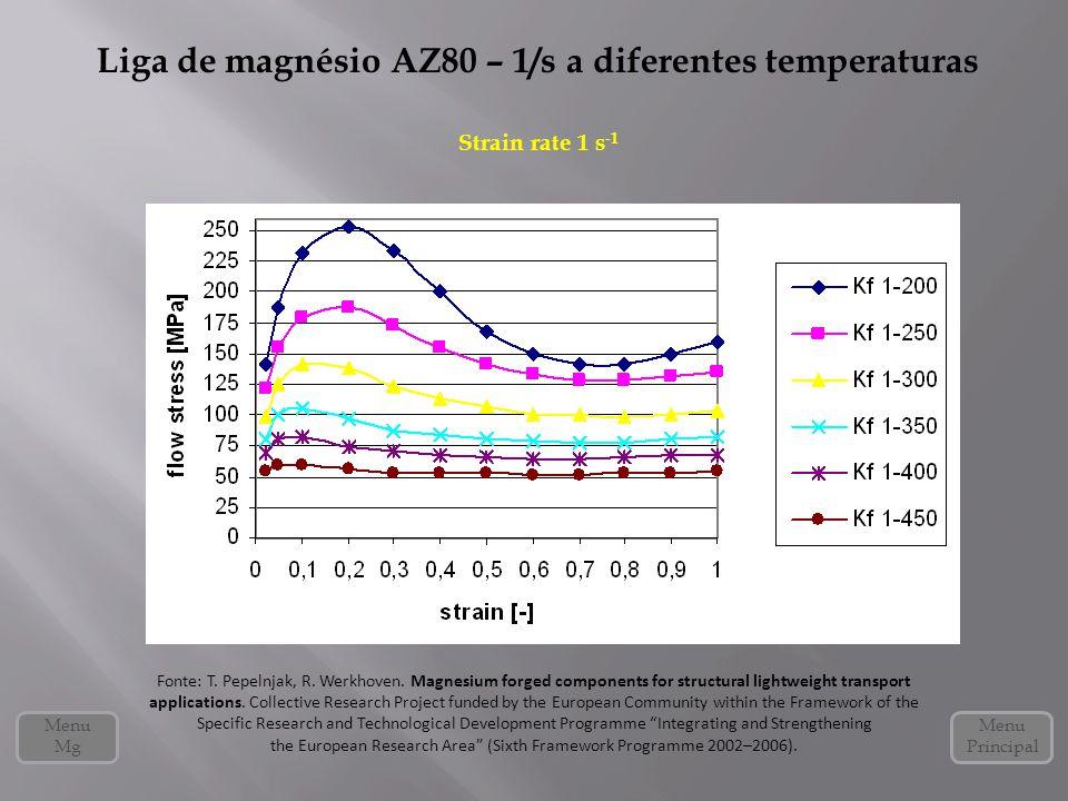 Liga de magnésio AZ80 – 1/s a diferentes temperaturas