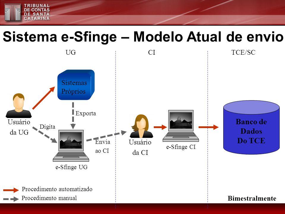 Sistema e-Sfinge – Modelo Atual de envio