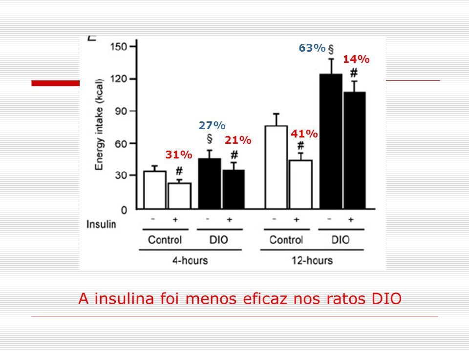 A insulina foi menos eficaz nos ratos DIO