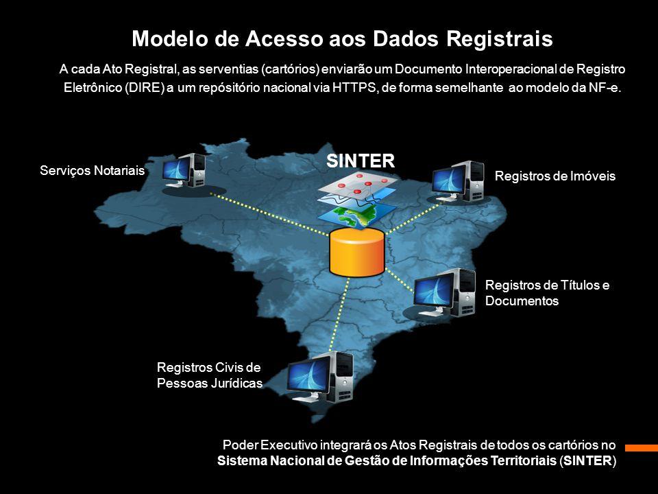 Modelo de Acesso aos Dados Registrais