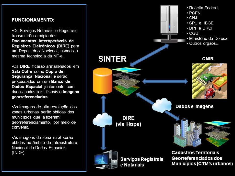 SINTER DIRE (via Https) FUNCIONAMENTO: CNIR Dados e Imagens