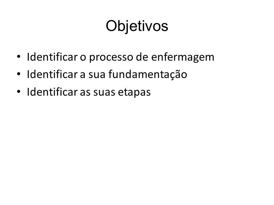 Objetivos Identificar o processo de enfermagem