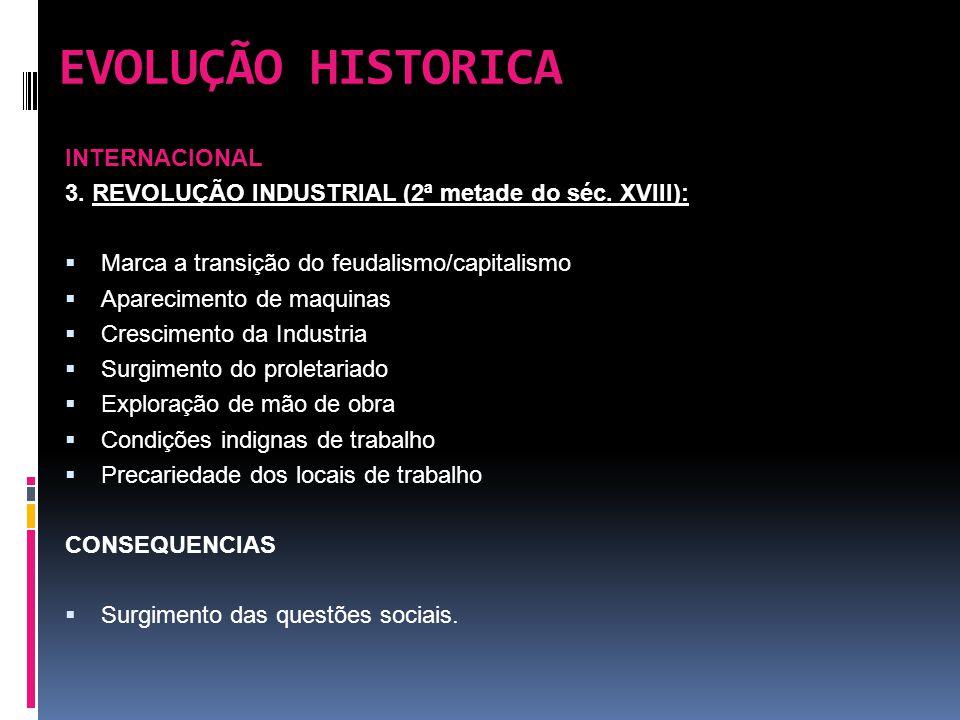EVOLUÇÃO HISTORICA INTERNACIONAL