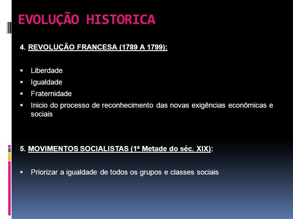 EVOLUÇÃO HISTORICA 4. REVOLUÇÃO FRANCESA (1789 A 1799): Liberdade