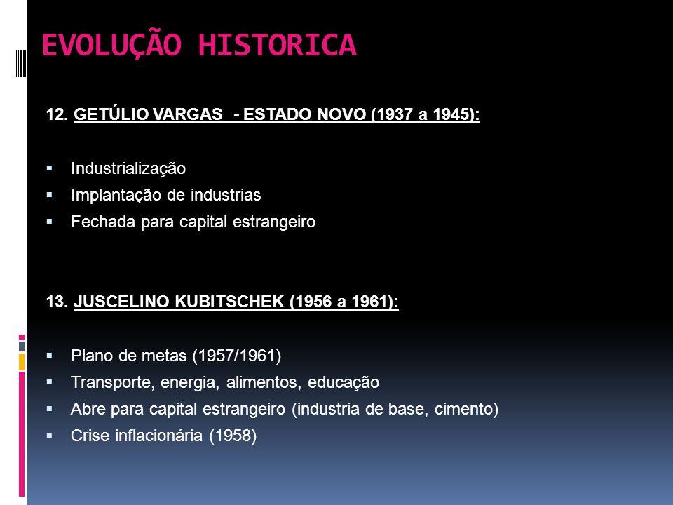 EVOLUÇÃO HISTORICA 12. GETÚLIO VARGAS - ESTADO NOVO (1937 a 1945):