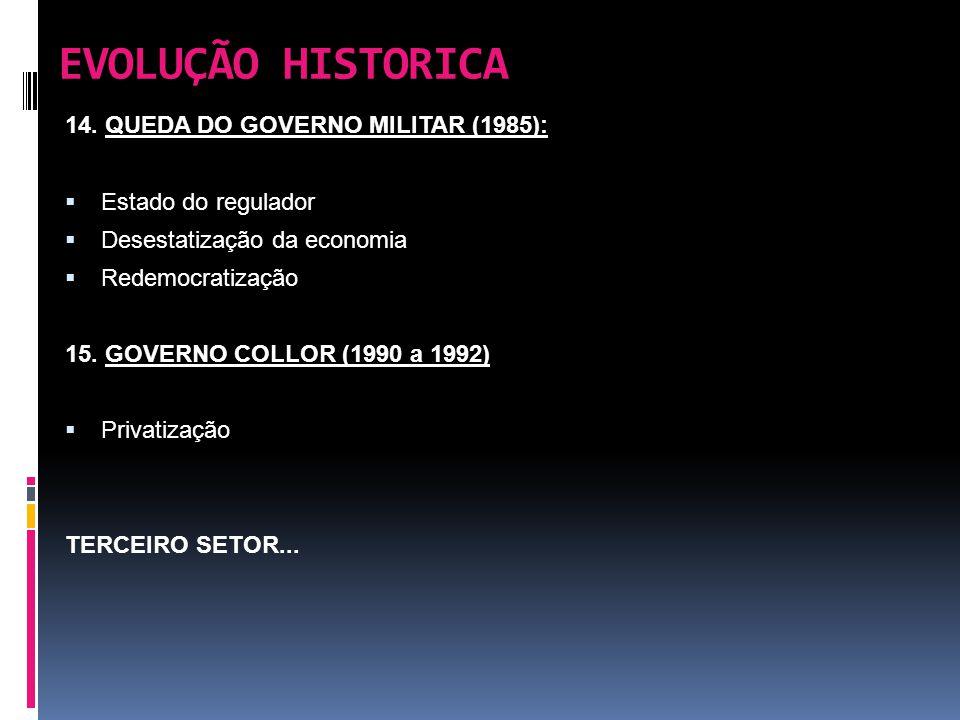 EVOLUÇÃO HISTORICA 14. QUEDA DO GOVERNO MILITAR (1985):