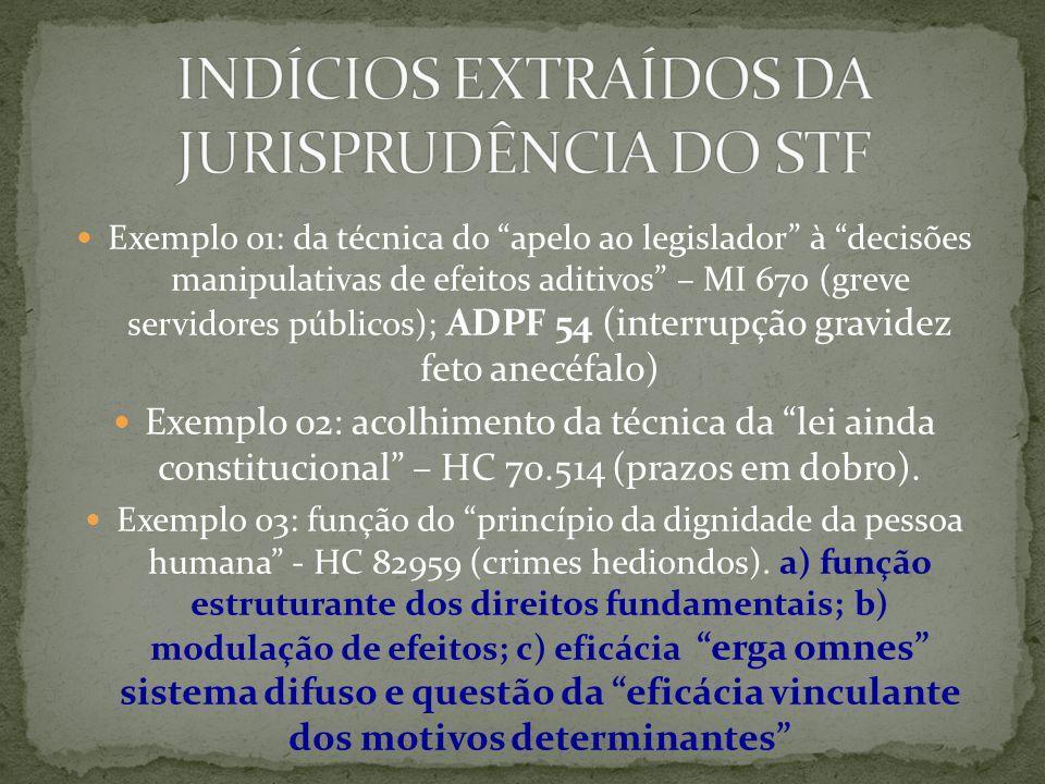 INDÍCIOS EXTRAÍDOS DA JURISPRUDÊNCIA DO STF