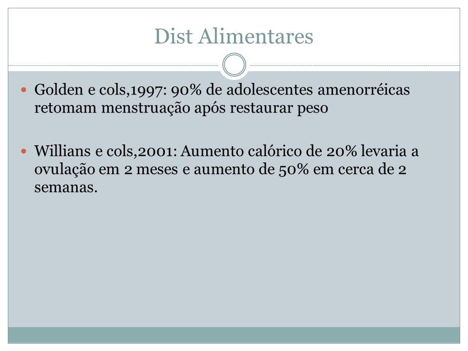 Dist Alimentares Golden e cols,1997: 90% de adolescentes amenorréicas retomam menstruação após restaurar peso.