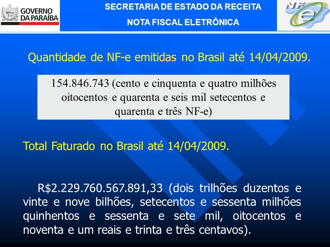 Quantidade de NF-e emitidas no Brasil até 14/04/2009.