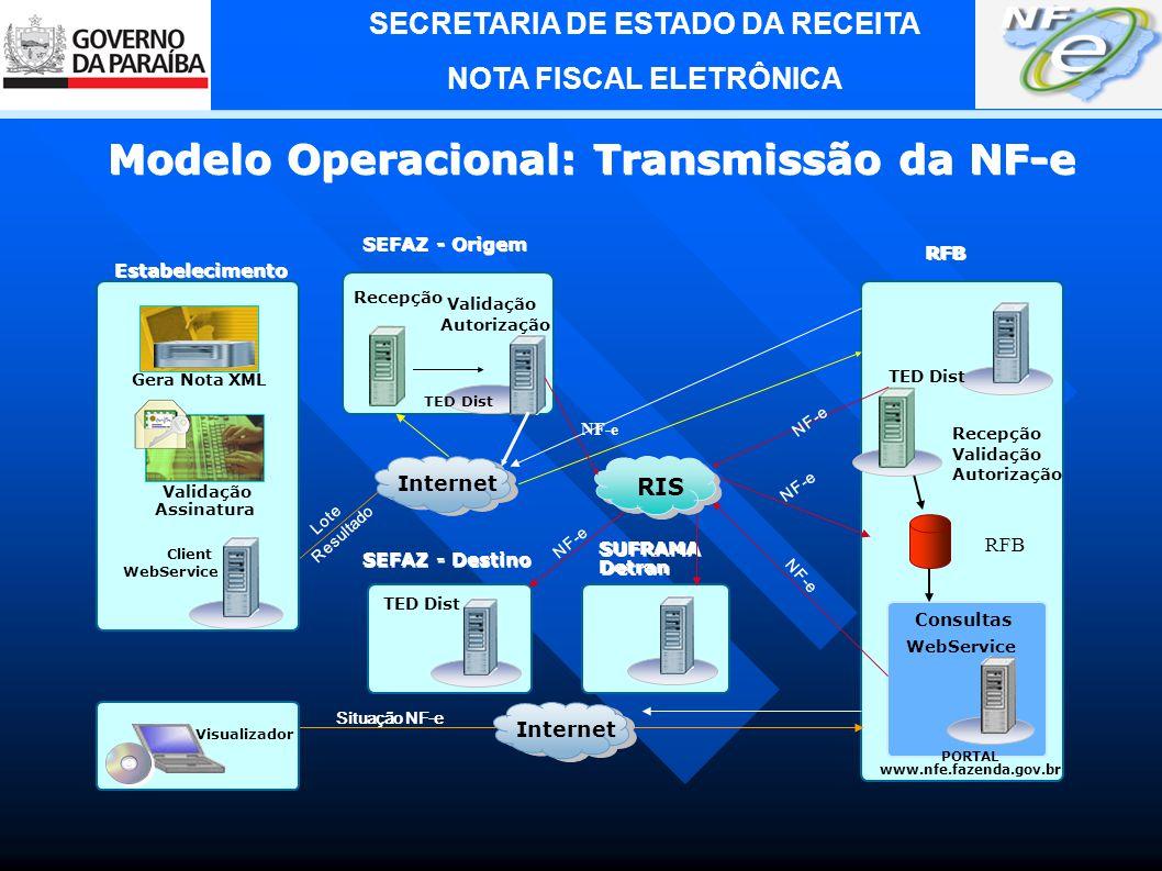 Modelo Operacional: Transmissão da NF-e