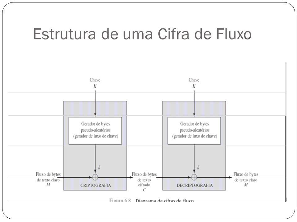 Estrutura de uma Cifra de Fluxo