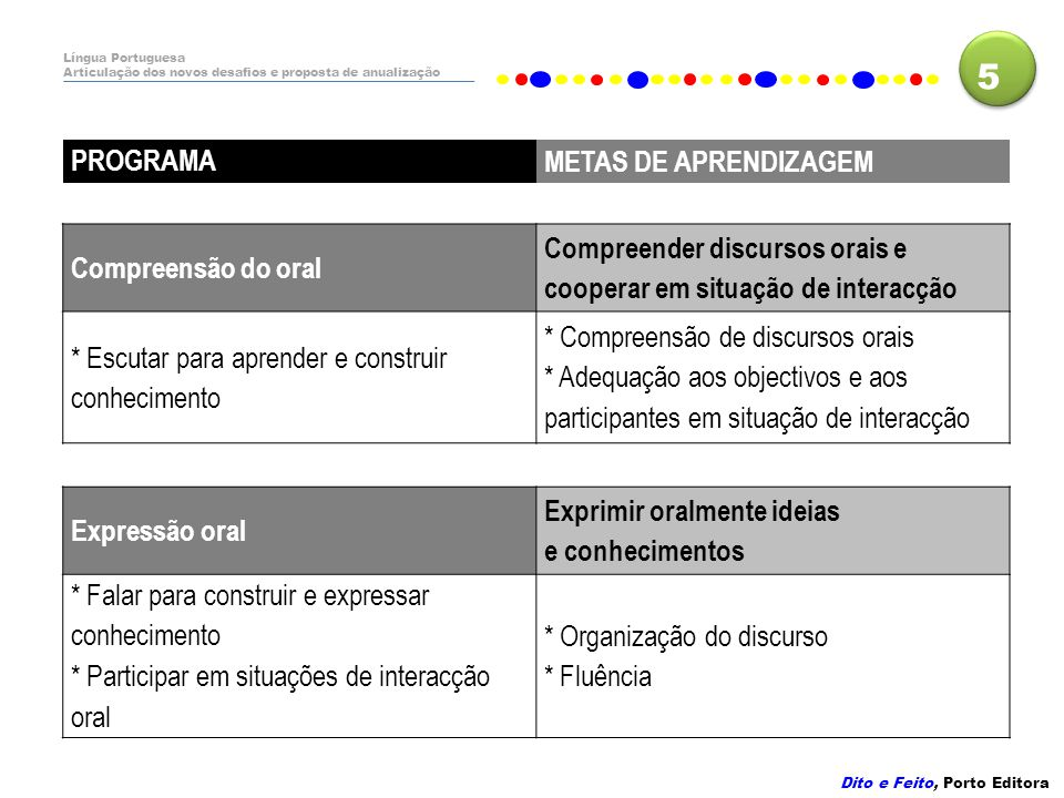 5 PROGRAMA METAS DE APRENDIZAGEM Compreensão do oral